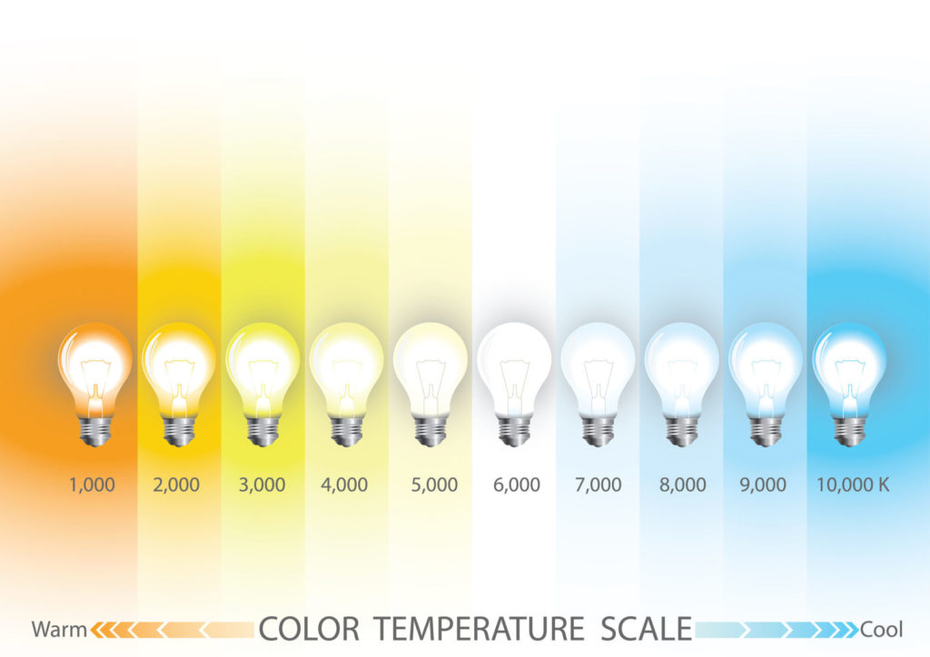 Kleurtemperatuur - kelvin